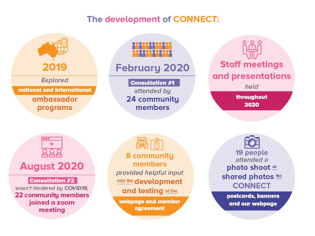 The development of CONNECT