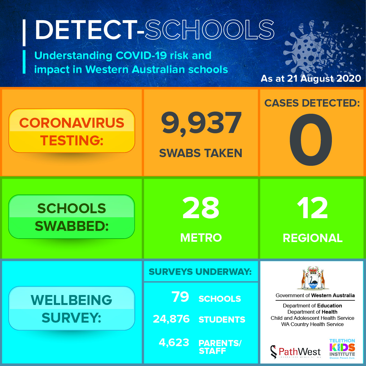 DETECT schools dashboard 21 August 2020