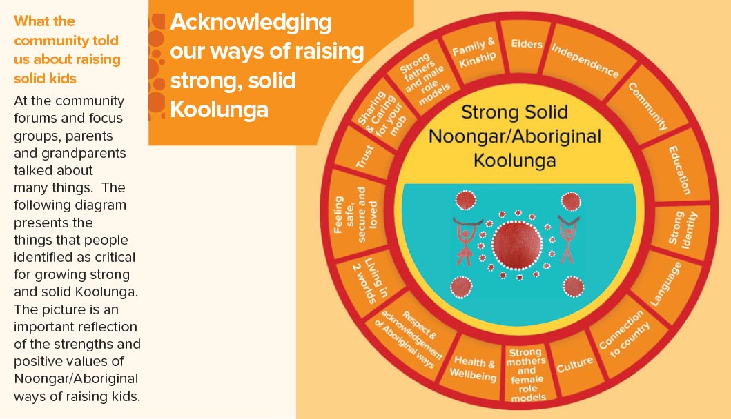 Findings people also talked about many things that get in the way of raising strong solid koolunga the second diagram includes the main issues raised as those that ccuart Image collections